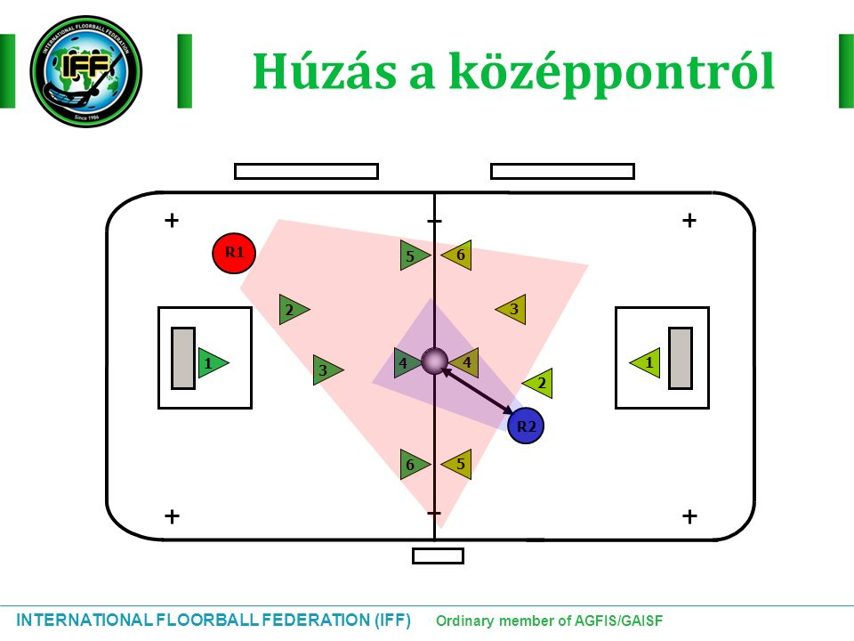 INTERNATIONAL FLOORBALL FEDERATION (IFF) Ordinary member of AGFIS/GAISF Húzás a középpontról 2 134 56 65 43 21 R1 R2