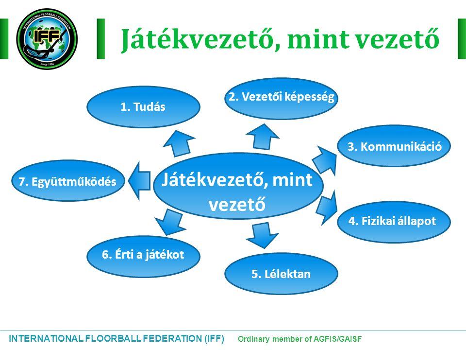INTERNATIONAL FLOORBALL FEDERATION (IFF) Ordinary member of AGFIS/GAISF Húzás a középpontról 2 134 56 65 43 21 R1 R2