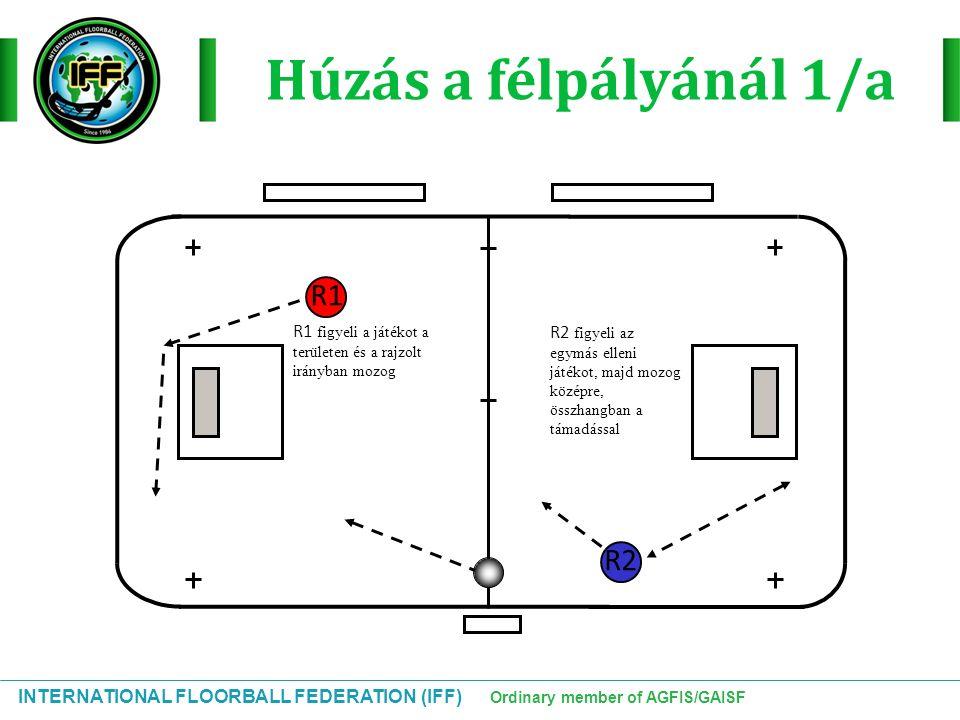 INTERNATIONAL FLOORBALL FEDERATION (IFF) Ordinary member of AGFIS/GAISF Húzás a félpályánál 1/a R1 R2 R2 figyeli az egymás elleni játékot, majd mozog