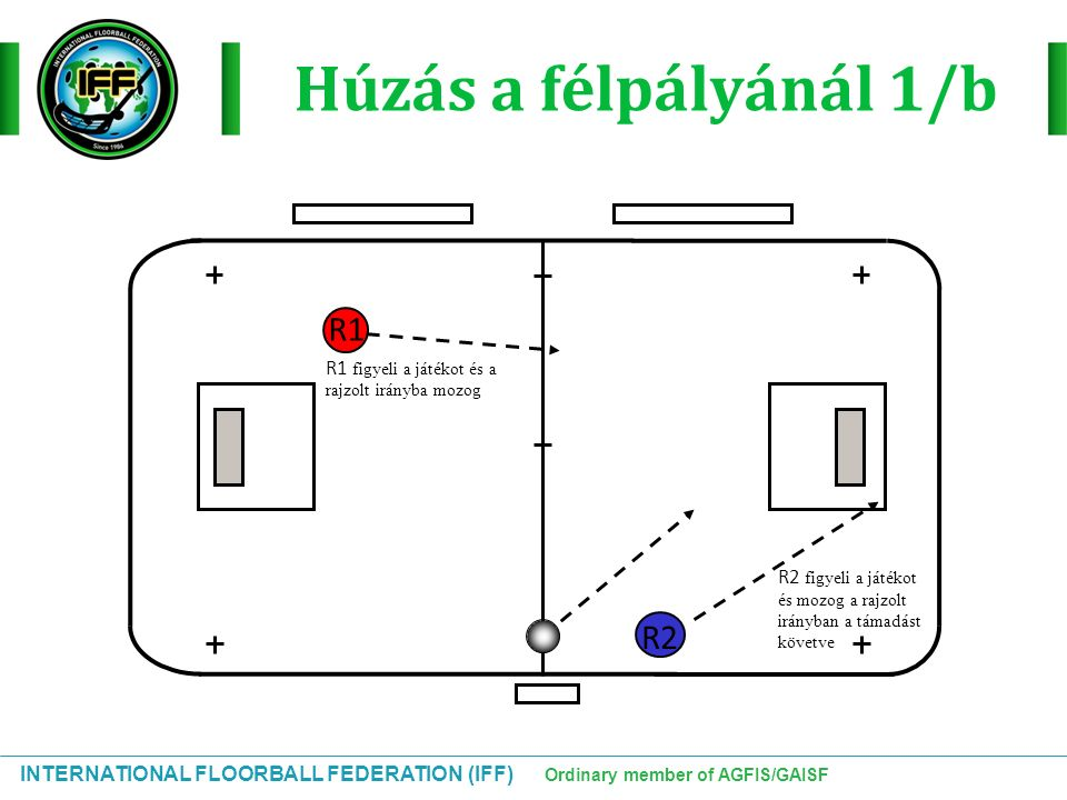 INTERNATIONAL FLOORBALL FEDERATION (IFF) Ordinary member of AGFIS/GAISF Húzás a félpályánál 1/b R1 R2 R2 figyeli a játékot és mozog a rajzolt irányban a támadást követve R1 figyeli a játékot és a rajzolt irányba mozog