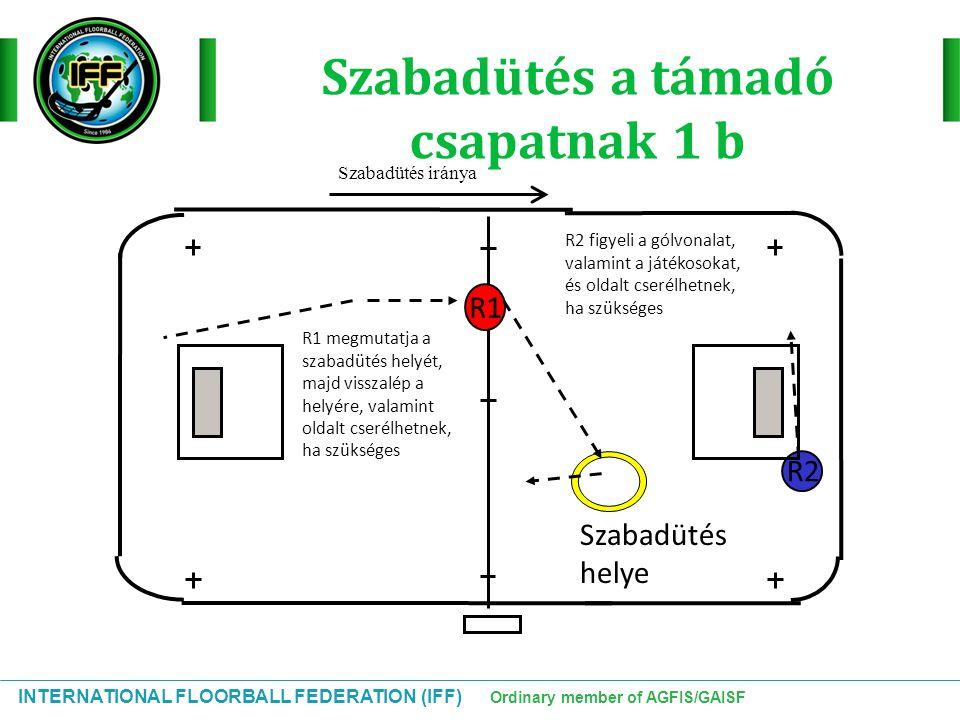 INTERNATIONAL FLOORBALL FEDERATION (IFF) Ordinary member of AGFIS/GAISF Szabadütés a támadó csapatnak 1 b R2 Szabadütés helye R1 R1 megmutatja a szaba