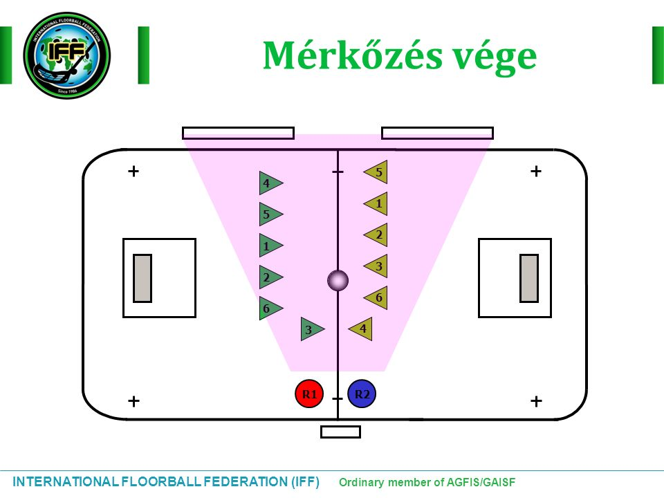 INTERNATIONAL FLOORBALL FEDERATION (IFF) Ordinary member of AGFIS/GAISF Mérkőzés vége 213456 654 3 21 R1R2