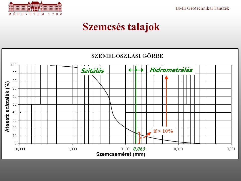 BME Geotechnikai Tanszék Átesett százalék (%) Szemcseméret (mm) 0,063 if > 10% Szemcsés talajok Hidrometrálás Szitálás