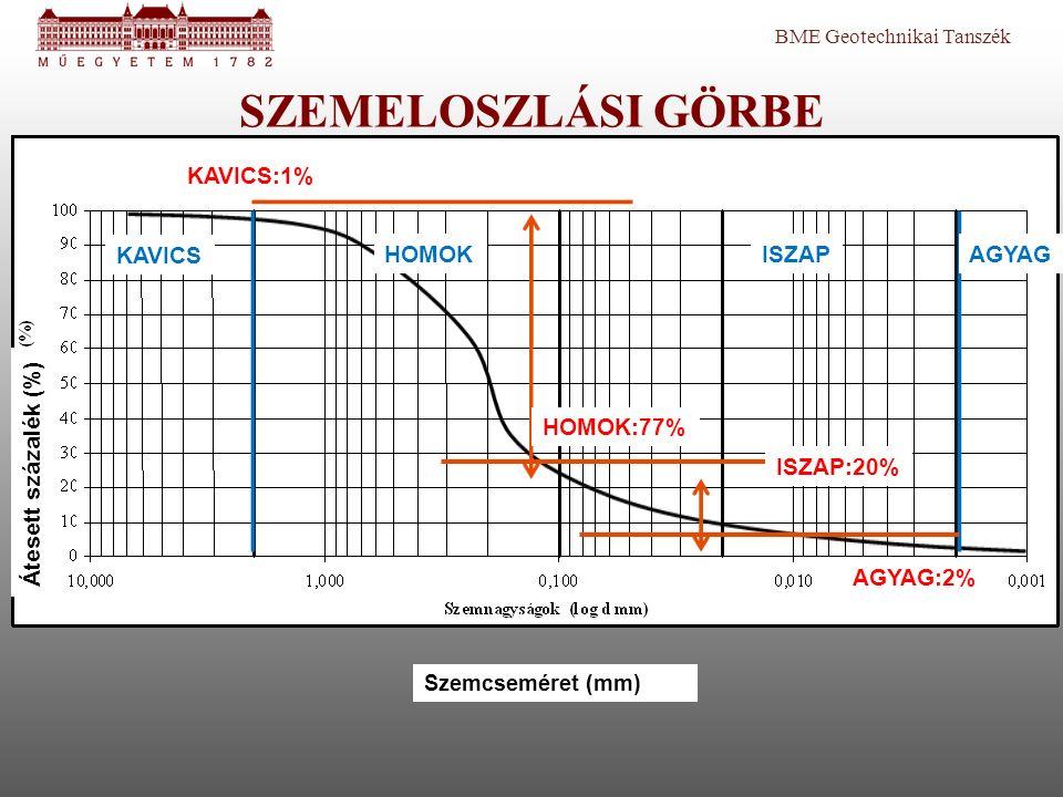 BME Geotechnikai Tanszék SZEMELOSZLÁSI GÖRBE Átesett százalék (%) Szemcseméret (mm) HOMOK KAVICS ISZAPAGYAG HOMOK:77% ISZAP:20% AGYAG:2% KAVICS:1%