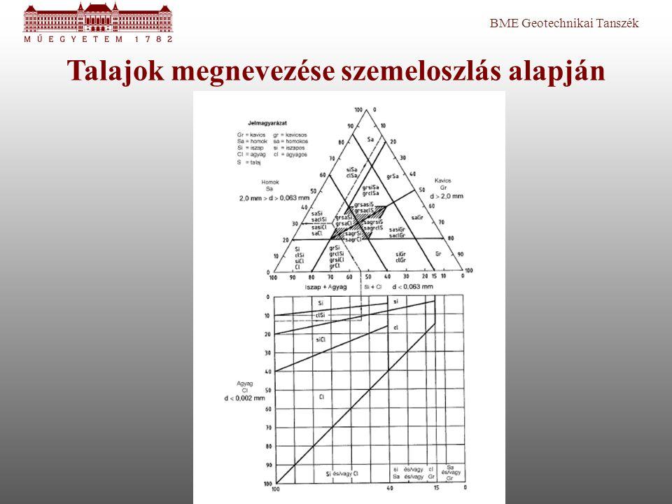 BME Geotechnikai Tanszék Talajok megnevezése szemeloszlás alapján