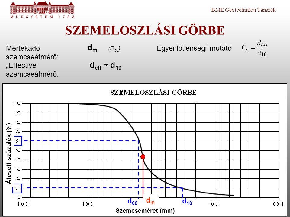 BME Geotechnikai Tanszék SZEMELOSZLÁSI GÖRBE d 60 d 10 dmdm d eff ~ d 10 Átesett százalék (%) Szemcseméret (mm) Egyenlőtlenségi mutatóMértékadó szemcs