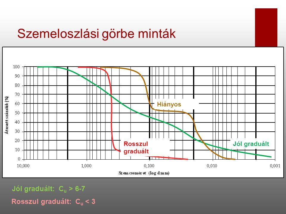 Szemeloszlási görbe minták Hiányos Jól graduáltRosszul graduált Jól graduált: C u > 6-7 Rosszul graduált: C u < 3