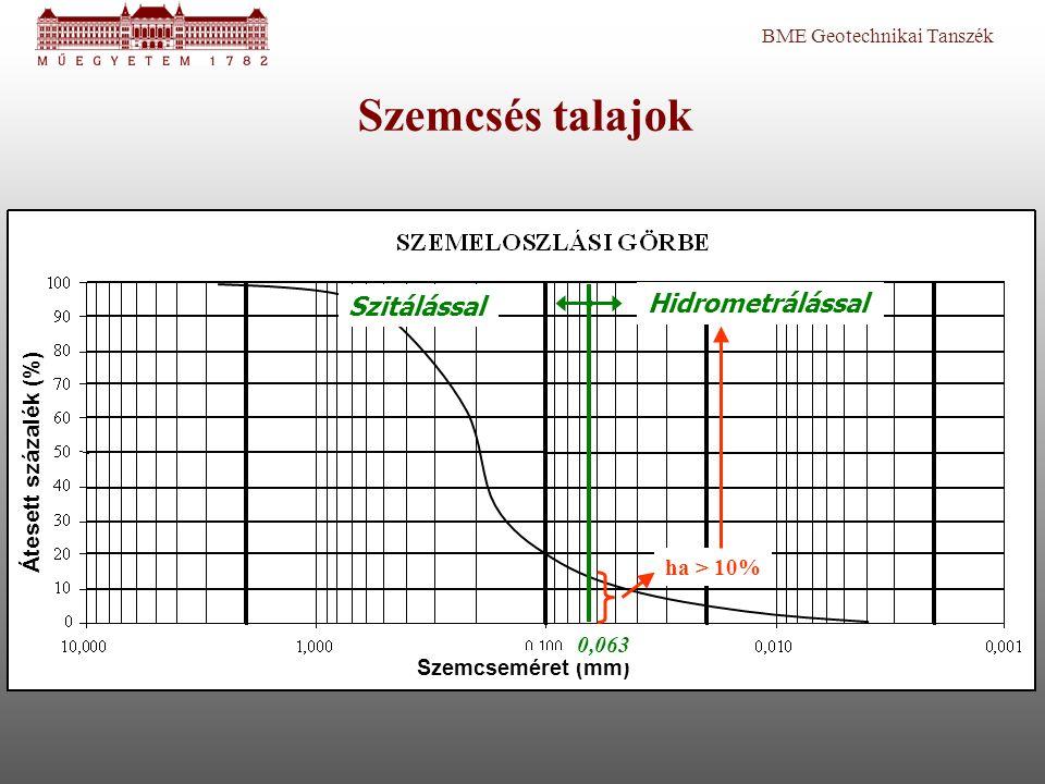 BME Geotechnikai Tanszék Átesett százalék (%) Szemcseméret (mm) 0,063 ha > 10% Szemcsés talajok Hidrometrálással Szitálással