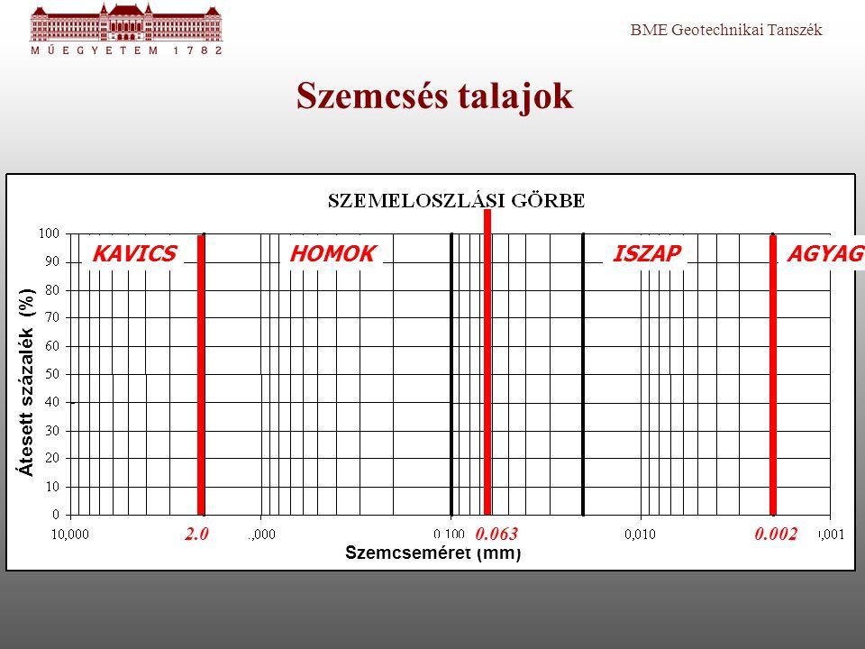 Plasztikus index (Ip) TalajIp[%] Nem plasztikus0 Iszap10-15 Sovány agyag15-20 Közepes agyag20-30 Kövér agyag30- A folyási és a sodrási határhoz tartozó víztartalom különbsége (PI = LL – PL) I p = w L – w P A plasztikus index alapján osztályozzuk a kötött talajokat.