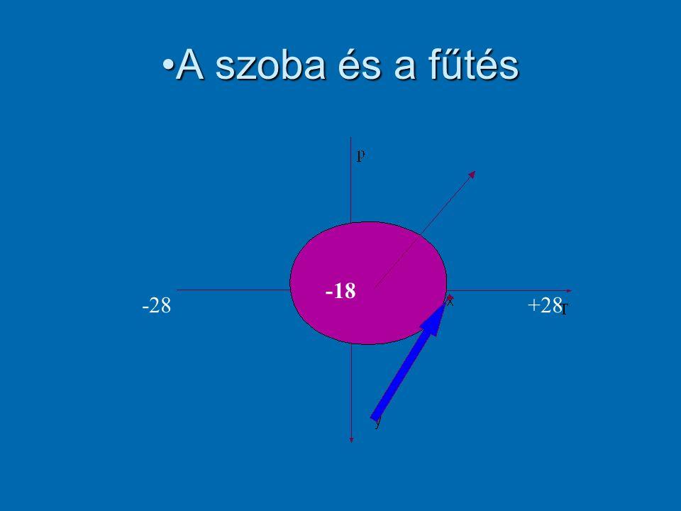 IDEÁLIS gáz U = 3/2 pV U = 3/2 NRT p= po V = Vo U =Uo N csökken S = 5RN/2 ln T csökken