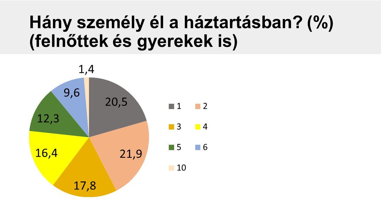 Hány személy él a háztartásban? (%) (felnőttek és gyerekek is)