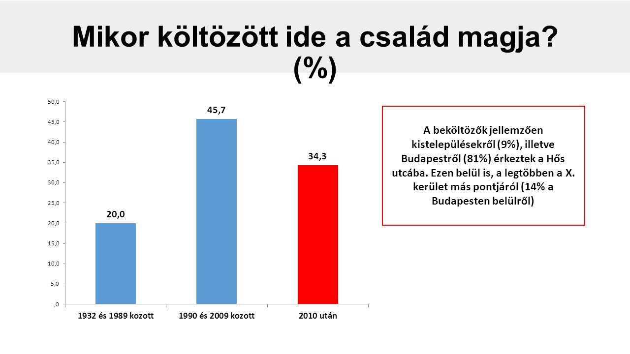 Mikor költözött ide a család magja? (%) A beköltözők jellemzően kistelepülésekről (9%), illetve Budapestről (81%) érkeztek a Hős utcába. Ezen belül is