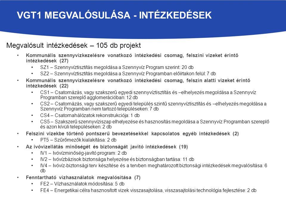 Kommunális szennyvízkezelésre vonatkozó intézkedési csomag, felszíni vizeket érintő intézkedések (27) SZ1 – Szennyvíztisztítás megoldása a Szennyvíz Program szerint: 20 db SZ2 – Szennyvíztisztítás megoldása a Szennyvíz Programban előírtakon felül: 7 db Kommunális szennyvízkezelésre vonatkozó intézkedési csomag, felszín alatti vizeket érintő intézkedések (22) CS1 – Csatornázás, vagy szakszerű egyedi szennyvíztisztítás és –elhelyezés megoldása a Szennyvíz Programban szereplő agglomerációban: 12 db CS2 – Csatornázás, vagy szakszerű egyedi település szintű szennyvíztisztítás és –elhelyezés megoldása a Szennyvíz Programban nem tartozó településeken: 7 db CS4 – Csatornahálózatok rekonstrukciója: 1 db CS5 – Szakszerű szennyvíziszap elhelyezése és hasznosítás megoldása a Szennyvíz Programban szereplő és azon kívüli településeken: 2 db Felszíni vizekbe történő pontszerű bevezetésekkel kapcsolatos egyéb intézkedések (2) PT5 – Szűrőmezők kialakítása: 2 db Az ivóvízellátás minőségét és biztonságát javító intézkedések (19) IV1 – Ivóvízminőség-javító program: 2 db IV2 – Ivóvízbázisok biztonsága helyezése és biztonságban tartása: 11 db IV4 – Ivóvíz-biztonsági terv készítése és a tervben meghatározott biztonsági intézkedések megvalósítása: 6 db Fenntartható vízhasználatok megvalósítása (7) FE2 – Vízhasználatok módosítása: 5 db FE4 – Energetikai célra hasznosított vizek visszasajtolása, visszasajtolási technológia fejlesztése: 2 db VGT1 MEGVALÓSULÁSA - INTÉZKEDÉSEK Megvalósult intézkedések – 105 db projekt