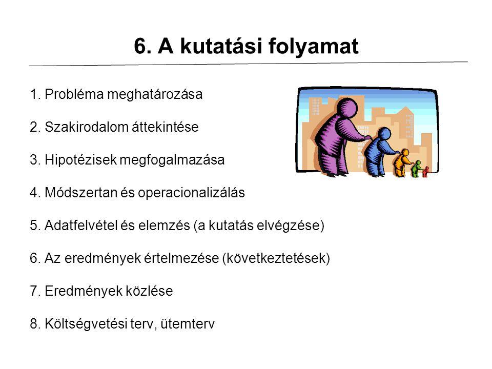 6. A kutatási folyamat 1. Probléma meghatározása 2. Szakirodalom áttekintése 3. Hipotézisek megfogalmazása 4. Módszertan és operacionalizálás 5. Adatf