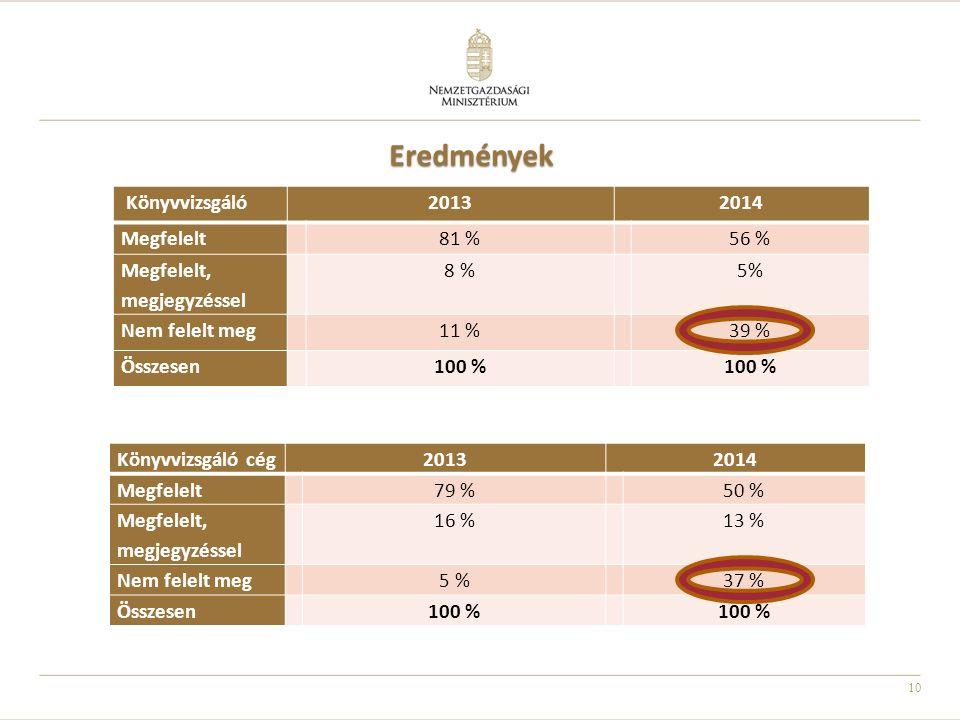 10 Eredmények Könyvvizsgáló20132014 Megfelelt81 %56 % Megfelelt, megjegyzéssel 8 %5% Nem felelt meg11 %39 % Összesen100 % 10 Könyvvizsgáló cég20132014
