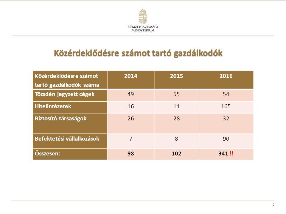 6 Közérdeklődésre számot tartó gazdálkodók Közérdeklődésre számot tartó gazdálkodók száma 201420152016 Tőzsdén jegyzett cégek495554 Hitelintézetek1611