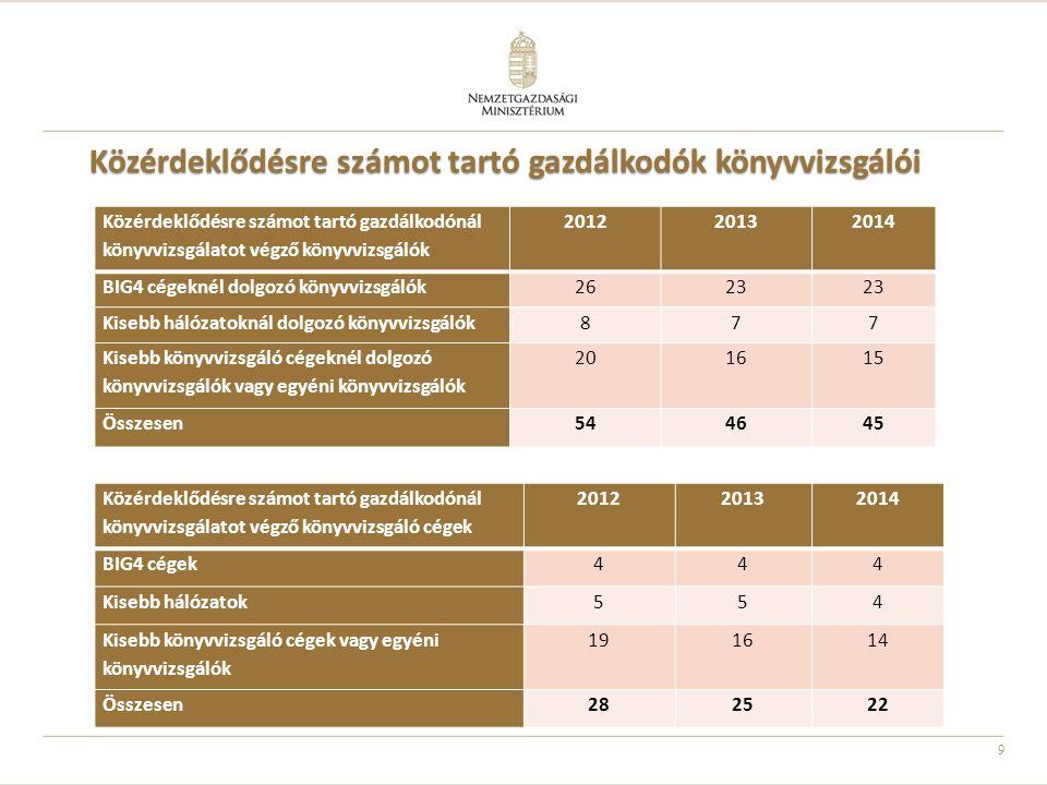 9 Közérdeklődésre számot tartó gazdálkodók könyvvizsgálói Közérdeklődésre számot tartó gazdálkodónál könyvvizsgálatot végző könyvvizsgáló cégek 201220