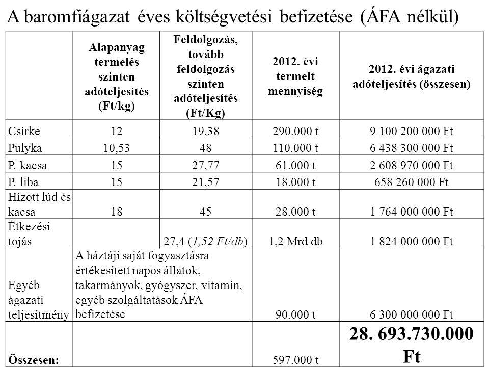 A baromfiágazat éves költségvetési befizetése (ÁFA nélkül) Alapanyag termelés szinten adóteljesítés (Ft/kg) Feldolgozás, tovább feldolgozás szinten adóteljesítés (Ft/Kg) 2012.