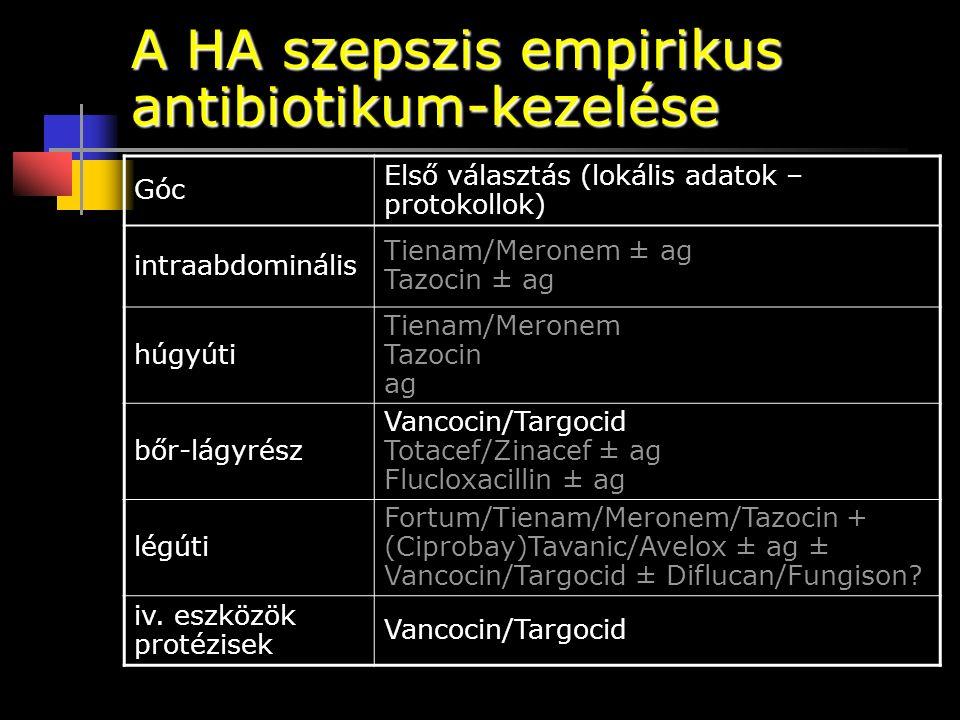 A HA szepszis empirikus antibiotikum-kezelése Góc Első választás (lokális adatok – protokollok) intraabdominális Tienam/Meronem ± ag Tazocin ± ag húgy