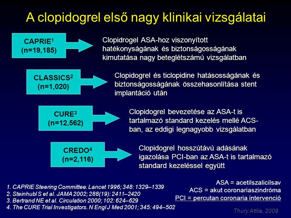 Thury Attila, 2009 Clopidogrel hosszútávú adásának igazolása PCI-ban az ASA-t is tartalmazó standard kezeléssel együtt Clopidrogel ASA-hoz viszonyítot