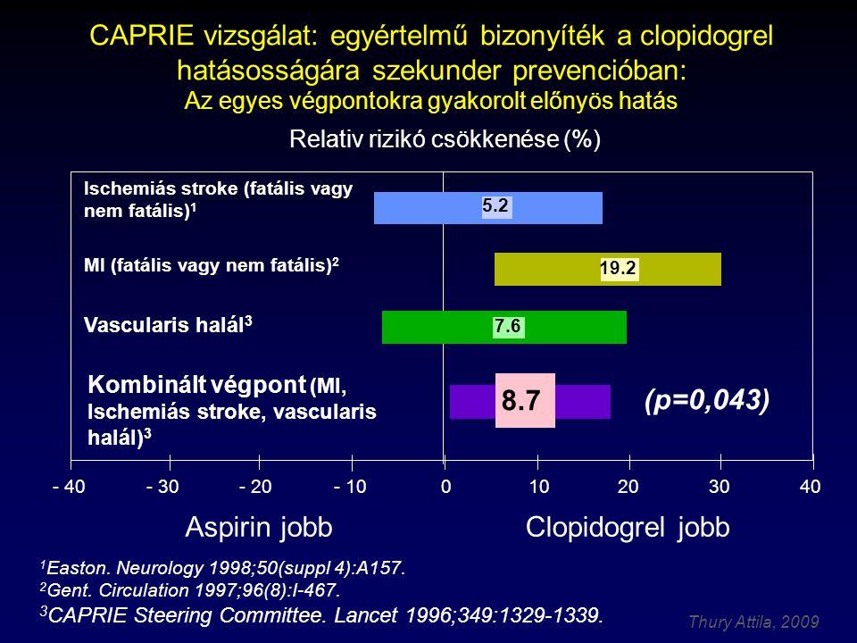Thury Attila, 2009 CAPRIE vizsgálat: egyértelmű bizonyíték a clopidogrel hatásosságára szekunder prevencióban: Az egyes végpontokra gyakorolt előnyös
