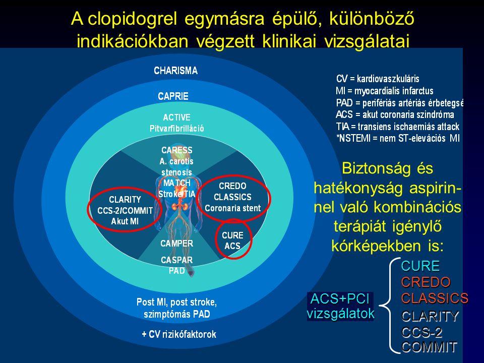 Thury Attila, 2009 CURECREDOCLASSICSCLARITYCCS-2COMMIT ACS+PCIvizsgálatok A clopidogrel egymásra épülő, különböző indikációkban végzett klinikai vizsg