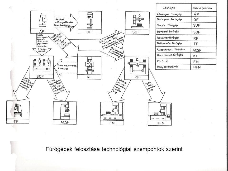 Fúrógépek felosztása technológiai szempontok szerint