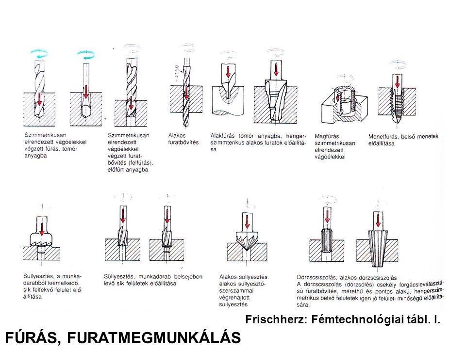 Frischherz: Fémtechnológiai tábl. I. FÚRÁS, FURATMEGMUNKÁLÁS