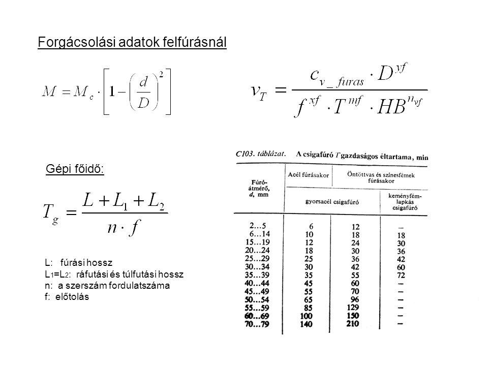 Forgácsolási adatok felfúrásnál Gépi főidő: L: fúrási hossz L 1 =L 2 : ráfutási és túlfutási hossz n: a szerszám fordulatszáma f: előtolás