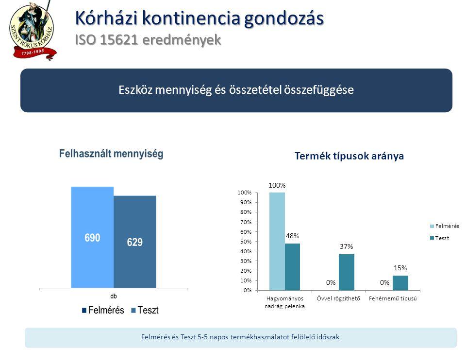 Kórházi kontinencia gondozás ISO 15621 eredmények Felmérés és Teszt 5-5 napos termékhasználatot felölelő időszak Eszköz mennyiség és összetétel összef