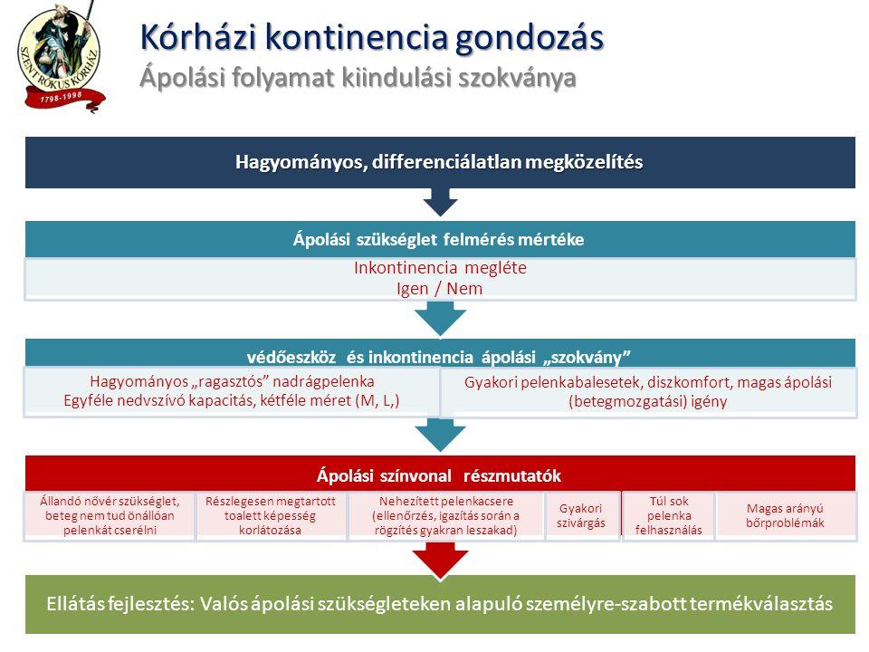 Betegek életkörülményei (életminőség) Költségek (eszközök, folyamatok, források) Ápolók munkakörülményei (fenntarthatóság ) Menedzsment (döntéshozás, folyamatok) Betegek életminősége (ápolási munka eredménye, sikere) Saját életminőség (az ápolási munka öröme, hatékonysága, komfortja) Az intézmény szempontja (folyamatos fejlesztés, visszajelzés) Ápolás (megvalósítás, visszajelzés) Ápolás szakmai alapú menedzsment Betegközpontú ápolási napi gyakorlat ÖSSZEHANGOLÁSA Kórházi kontinencia gondozás A fejlesztés sikertényezői