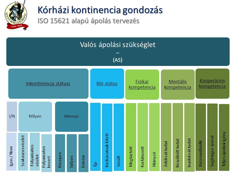 """Kórházi kontinencia gondozás Differenciált eszközválasztás Ellátási, ápolási szükséglet ÖnellátóÖnellátásra képtelen Inkontinencia jelleg ( fő ttünet ) széklet inkontinencia van (toalett képesség nincs) Hagyományos, """"ragasztós nadrágpelenka fő cél: biztonság, stabil és """"hermetikus zárás Hagyományos, """"ragasztós nadrágpelenka fő cél: biztonság, stabil és """"hermetikus zárás Széklet inkontinencia nincs (toalett képesség lehet) Modern fehérneműhez hasonló pelenkanadrág """"bugyi pelenka és/vagy Tépőzáras, övvel rögzülő modern nadrágpelenka és/vagy Betét + rögzítő nadrág fő cél: önellátás maximalizálás, könnyű önálló fel és levétel Tépőzáras, övvel rögzülő Modern nadrágpelenka fő cél: bőrvédelem, ápolási feladatok megkönnyítése Beteg ápolási szükségletéhez illeszkedik (pontosan illeszkedik, kényelmes, nem szivárog, mozgást – mozgatást lehetővé tesz)"""
