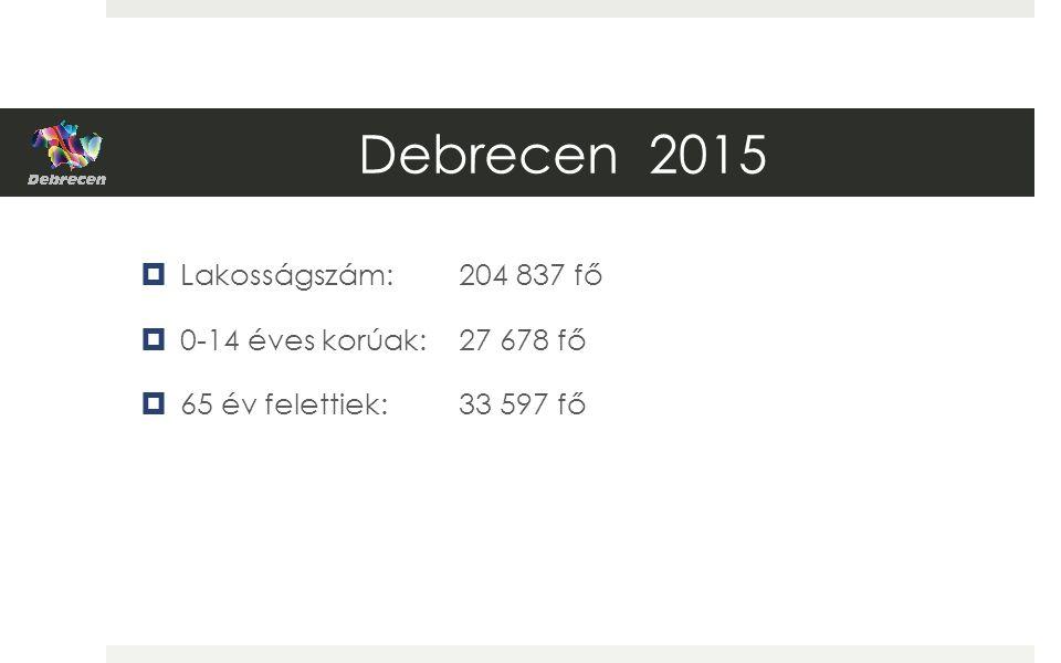 Debrecen 2015  Lakosságszám: 204 837 fő  0-14 éves korúak: 27 678 fő  65 év felettiek:33 597 fő