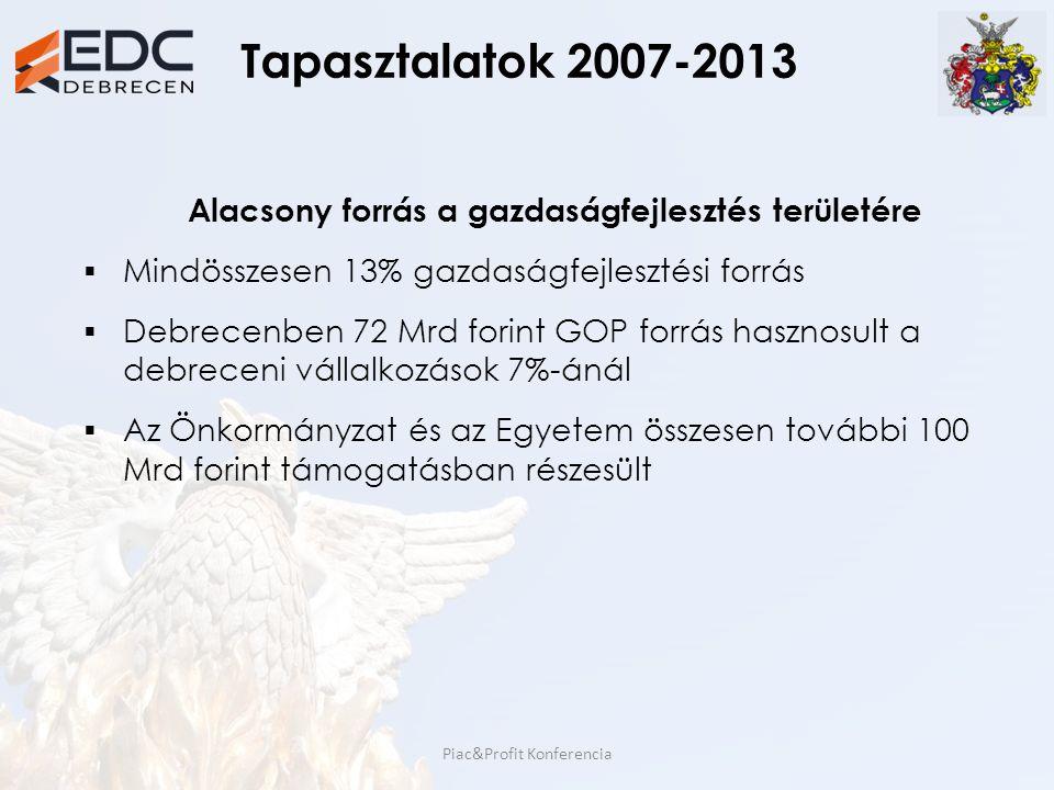Tapasztalatok 2007-2013 Alacsony forrás a gazdaságfejlesztés területére  Mindösszesen 13% gazdaságfejlesztési forrás  Debrecenben 72 Mrd forint GOP