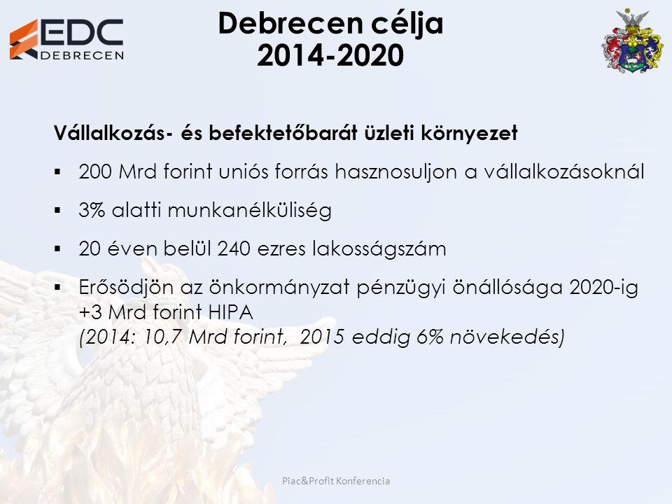 Debrecen célja 2014-2020 Vállalkozás- és befektetőbarát üzleti környezet  200 Mrd forint uniós forrás hasznosuljon a vállalkozásoknál  3% alatti mun