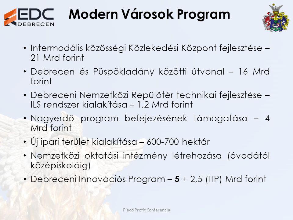 Modern Városok Program Intermodális közösségi Közlekedési Központ fejlesztése – 21 Mrd forint Debrecen és Püspökladány közötti útvonal – 16 Mrd forint