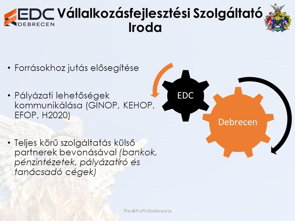 Vállalkozásfejlesztési Szolgáltató Iroda Forrásokhoz jutás elősegítése Pályázati lehetőségek kommunikálása (GINOP, KEHOP, EFOP, H2020) Teljes körű szo