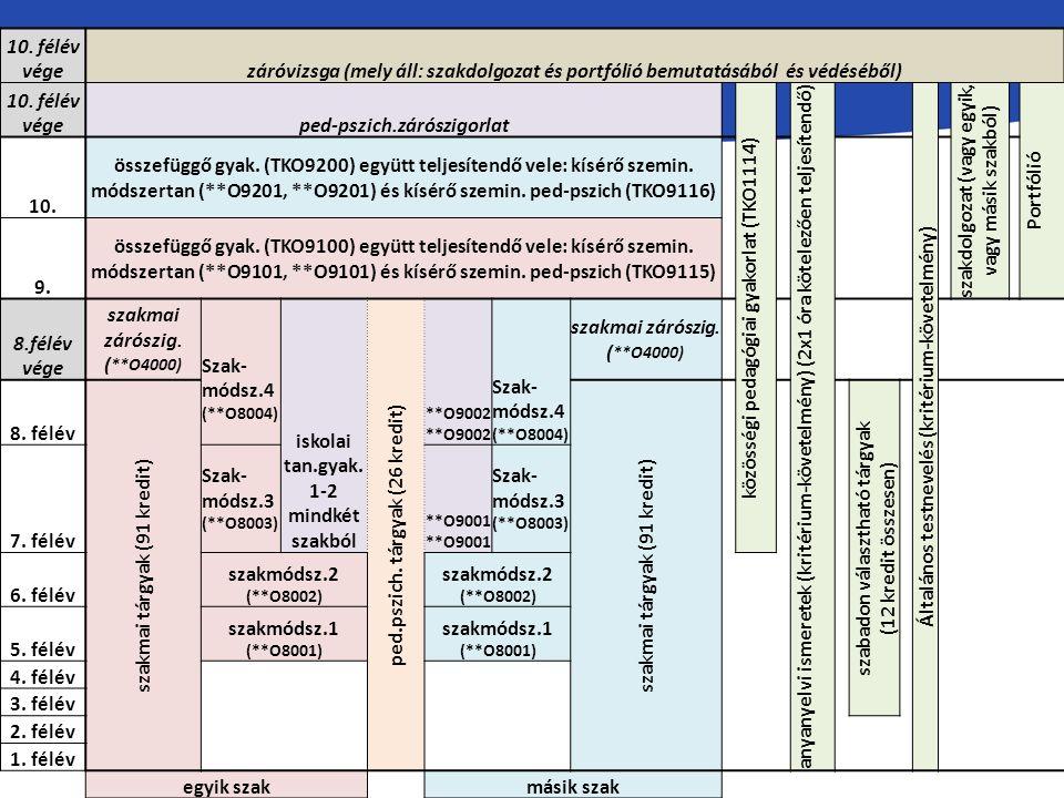 10. félév végezáróvizsga (mely áll: szakdolgozat és portfólió bemutatásából és védéséből) 10.