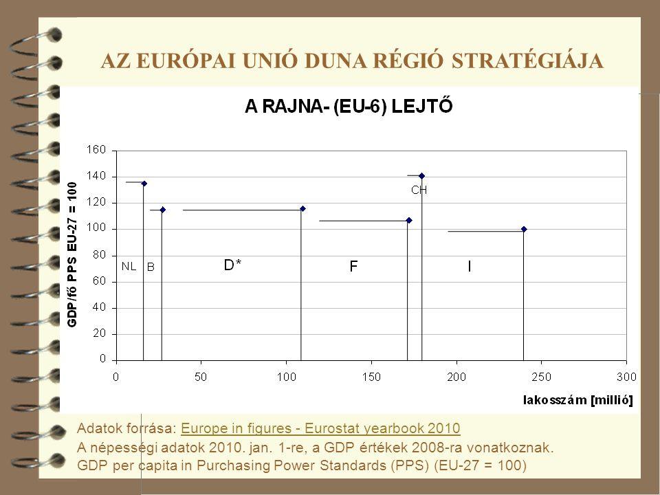 Adatok forrása: Europe in figures - Eurostat yearbook 2010 A népességi adatok 2010.