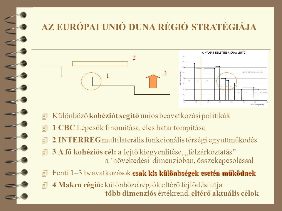 """AZ EURÓPAI UNIÓ DUNA RÉGIÓ STRATÉGIÁJA 4 Különböző kohéziót segítő uniós beavatkozási politikák 4 1 CBC Lépcsők finomítása, éles határ tompítása 4 2 INTERREG multilaterális funkcionális térségi együttműködés 4 3 A fő kohéziós cél: a lejtő kiegyenlítése, """"felzárkóztatás a 'növekedési' dimenzióban, összekapcsolással csak kis különbségek esetén működnek 4 Fenti 1–3 beavatkozások csak kis különbségek esetén működnek 4 4 Makro régió: különböző régiók eltérő fejlődési útja több dimenziós értékrend, eltérő aktuális célok 1 3 2"""