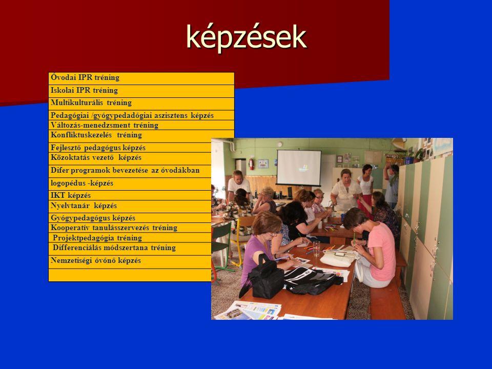 képzések Óvodai IPR tréning Iskolai IPR tréning Multikulturális tréning Pedagógiai /gyógypedadógiai aszisztens képzés Változás-menedzsment tréning Konfliktuskezelés tréning Fejlesztő pedagógus képzés Közoktatás vezető képzés Difer programok bevezetése az óvodákban logopédus -képzés IKT képzés Nyelvtanár képzés Gyógypedagógus képzés Kooperatív tanulásszervezés tréning Projektpedagógia tréning Differenciálás módszertana tréning Nemzetiségi óvónő képzés