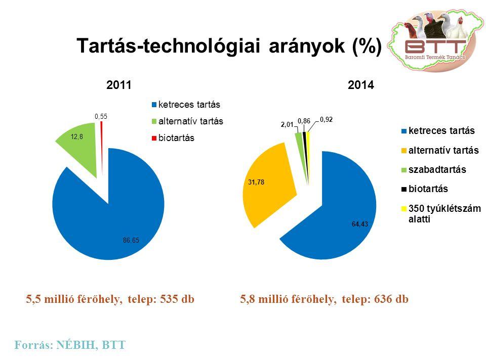 Tartás-technológiai arányok (%) 5,5 millió férőhely, telep: 535 db Forrás: NÉBIH, BTT 20112014 5,8 millió férőhely, telep: 636 db