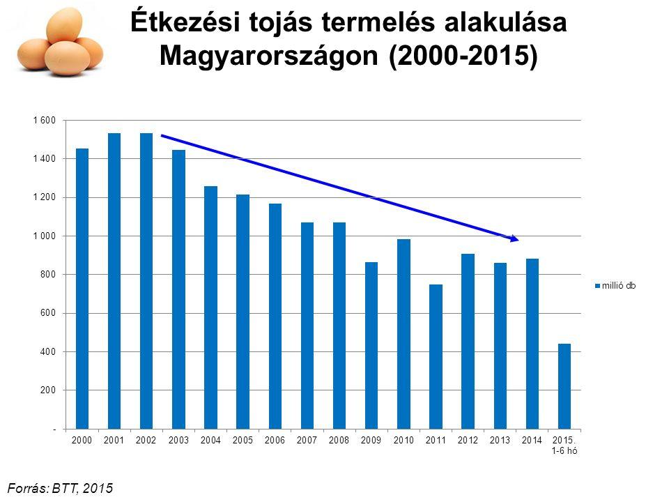 Étkezési tojás termelés alakulása Magyarországon (2000-2015) Forrás: BTT, 2015