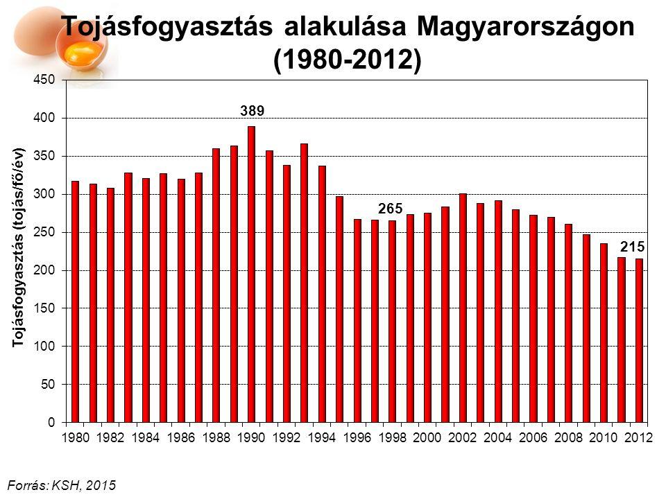 Tojás árának változása (2013-2014- 2015)