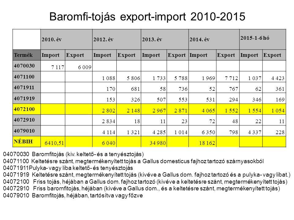 Baromfi-tojás export-import 2010-2015 04070030 Baromfitojás (kiv. keltető- és a tenyésztojás) 04071100 Keltetésre szánt, megtermékenyített tojás a Gal