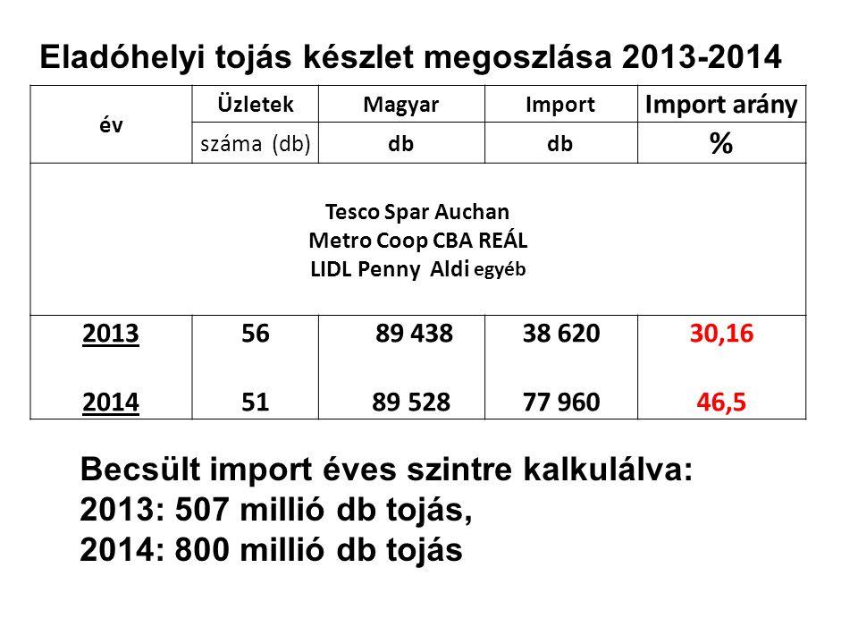 év ÜzletekMagyarImport Import arány száma (db)db % Tesco Spar Auchan Metro Coop CBA REÁL LIDL Penny Aldi egyéb 2013 2014 56 51 89 438 89 528 38 620 77