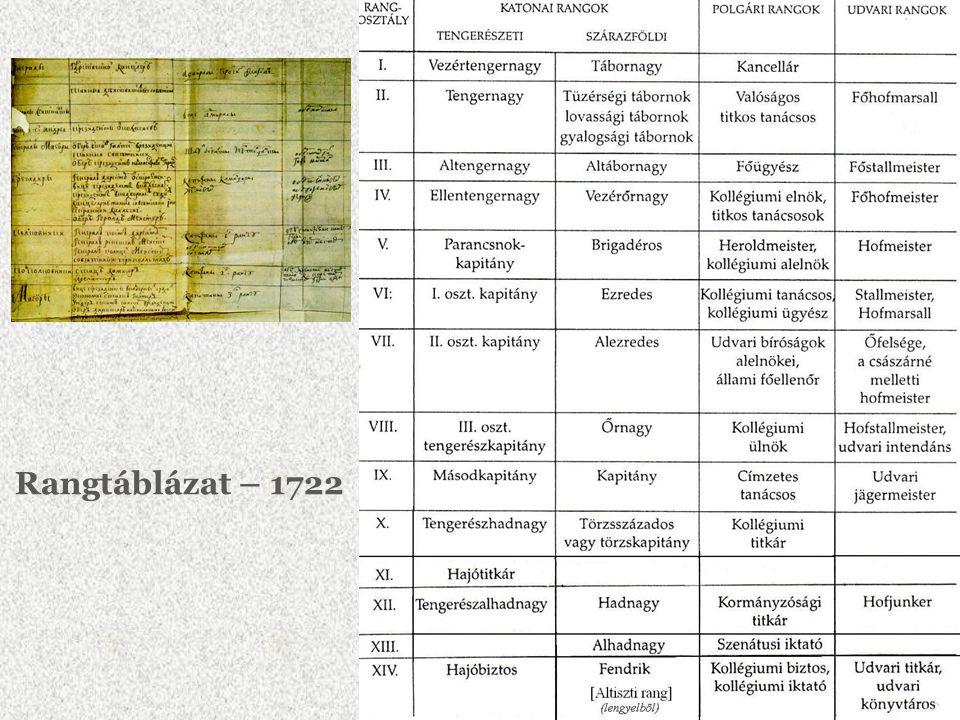 Rangtáblázat – 1722
