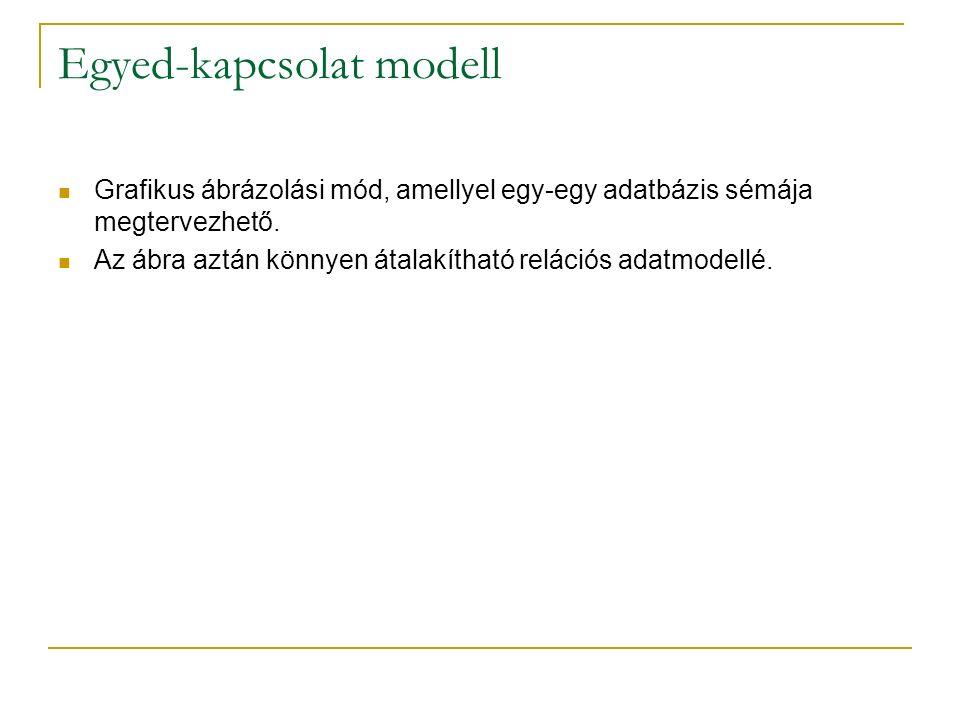 Egyed-kapcsolat modell Grafikus ábrázolási mód, amellyel egy-egy adatbázis sémája megtervezhető. Az ábra aztán könnyen átalakítható relációs adatmodel