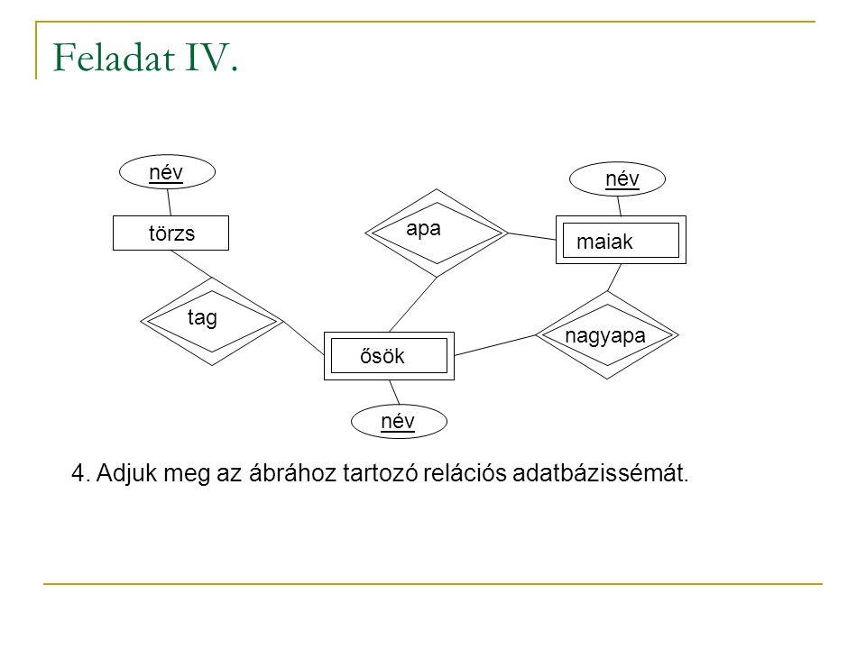 Feladat IV. törzs név ősök maiak apa nagyapa tag 4. Adjuk meg az ábrához tartozó relációs adatbázissémát.