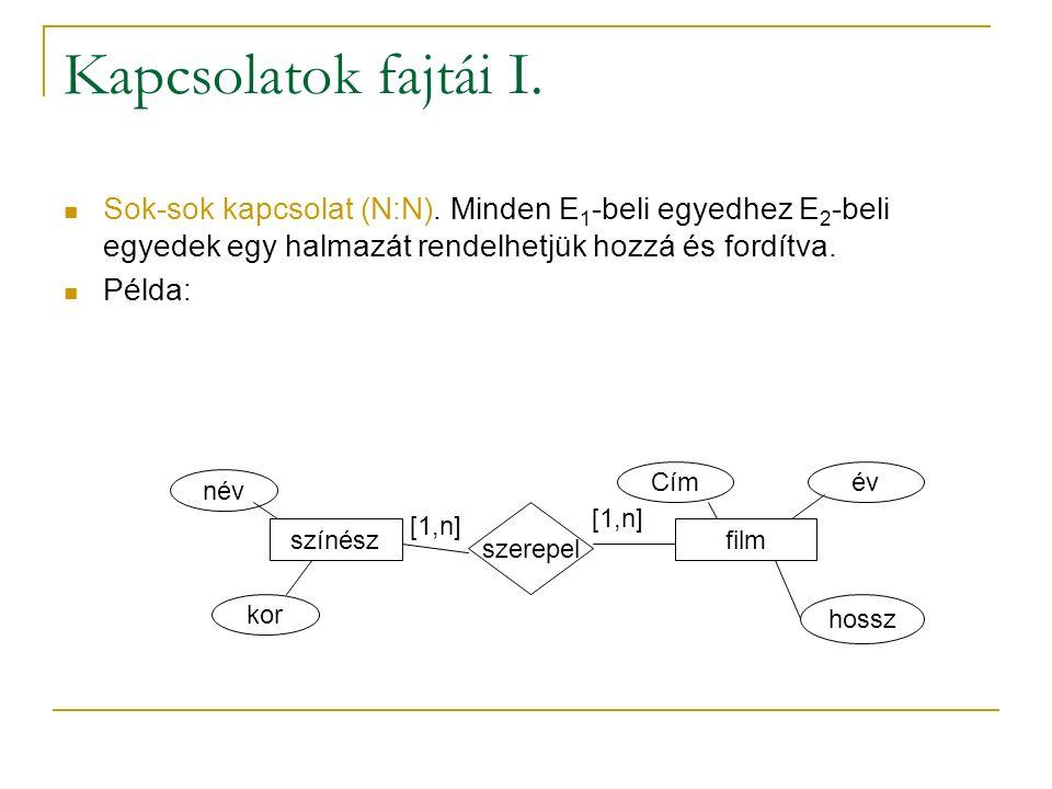 Kapcsolatok fajtái I. Sok-sok kapcsolat (N:N). Minden E 1 -beli egyedhez E 2 -beli egyedek egy halmazát rendelhetjük hozzá és fordítva. Példa: színész